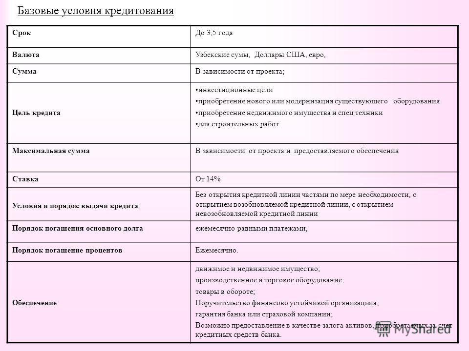 Базовые условия кредитования СрокДо 3,5 года ВалютаУзбекские сумы, Доллары США, евро, СуммаВ зависимости от проекта; Цель кредита инвестиционные цели приобретение нового или модернизация существующего оборудования приобретение недвижимого имущества и