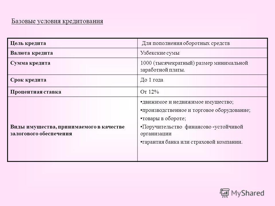 Базовые условия кредитования Цель кредита Для пополнения оборотных средств Валюта кредитаУзбекские сумы Сумма кредита1000 (тысячекратный) размер минимальной заработной платы. Срок кредитаДо 1 года Процентная ставкаОт 12% Виды имущества, принимаемого