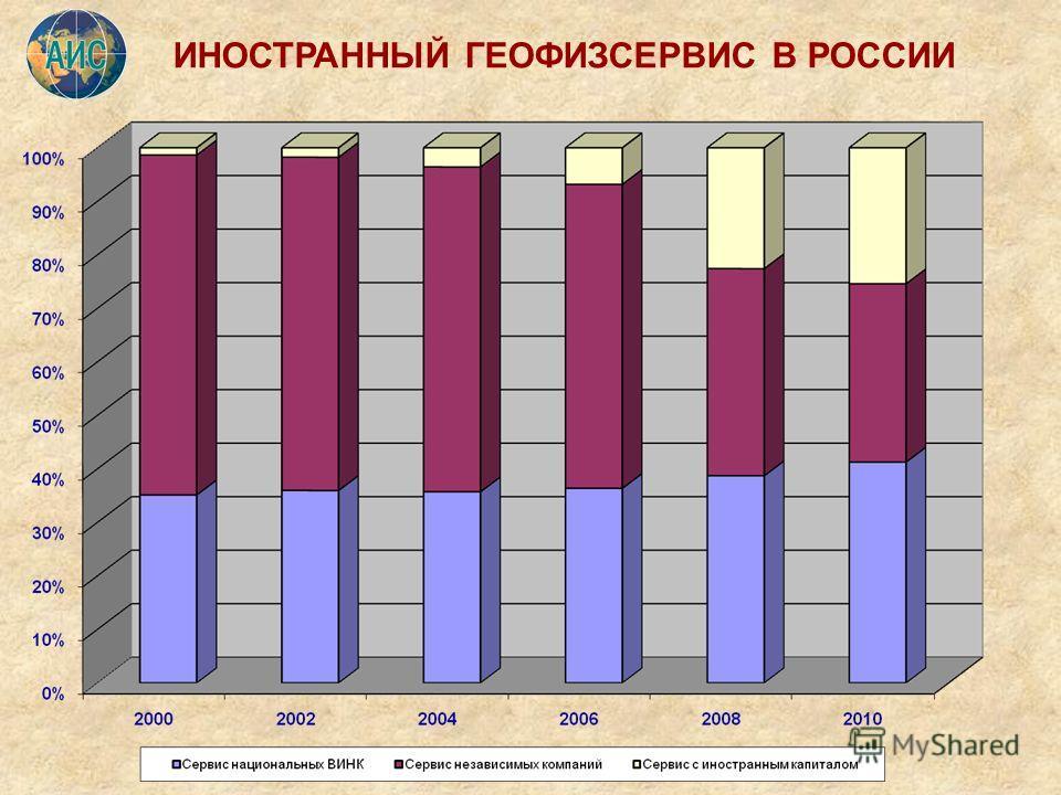 ИНОСТРАННЫЙ ГЕОФИЗСЕРВИС В РОССИИ