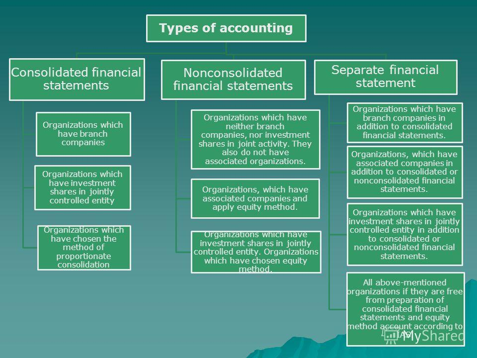 Types of accounting Consolidated financial statements Organizations which have branch companies Organizations which have investment shares in jointly controlled entity Organizations which have chosen the method of proportionate consolidation Nonconso