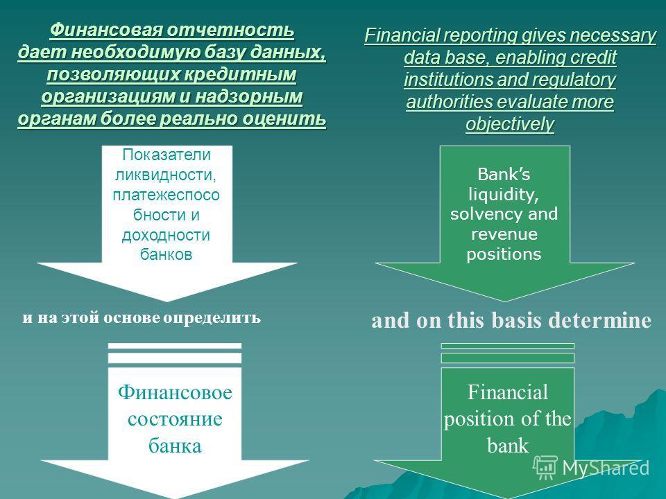 Показатели ликвидности, платежеспосо бности и доходности банков Финансовое состояние банка и на этой основе определить Финансовая отчетность дает необходимую базу данных, позволяющих кредитным организациям и надзорным органам более реально оценить Ba