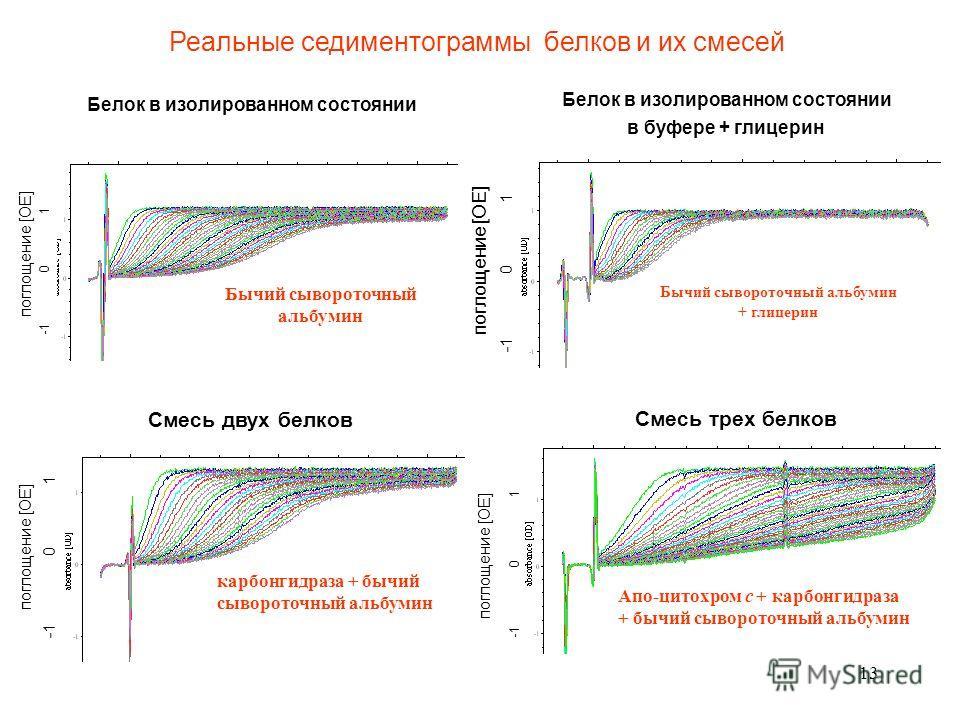 13 Реальные седиментограммы белков и их смесей -1 0 1 поглощение [OE] Белок в изолированном состоянии Смесь двух белков поглощение [OЕ] -1 0 1 поглощение [OE] Смесь трех белков -1 0 1 поглощение [OE] Белок в изолированном состоянии в буфере + глицери