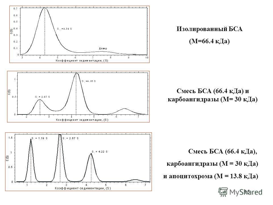 15 Смесь БСА (66.4 кДа) и карбоангидразы (М= 30 кДа) Смесь БСА (66.4 кДа), карбоангидразы (М = 30 кДа) и апоцитохрома (М = 13.8 кДа) Изолированный БСА (М=66.4 кДа)