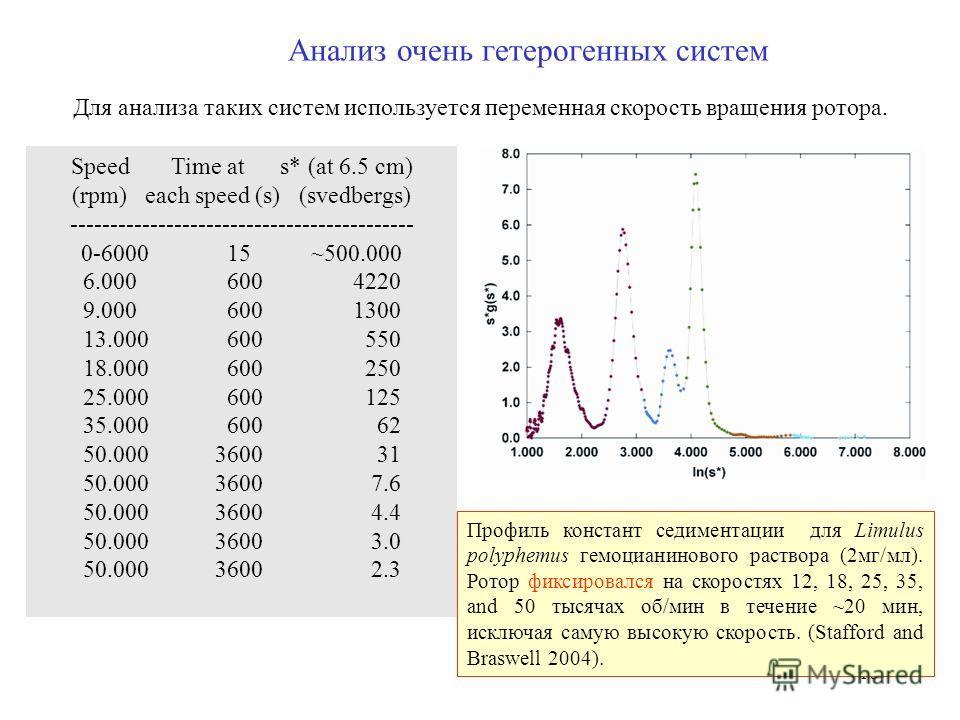 18 Анализ очень гетерогенных систем Для анализа таких систем используется переменная скорость вращения ротора. Профиль констант седиментации для Limulus polyphemus гемоцианинового раствора (2мг/мл). Ротор фиксировался на скоростях 12, 18, 25, 35, and