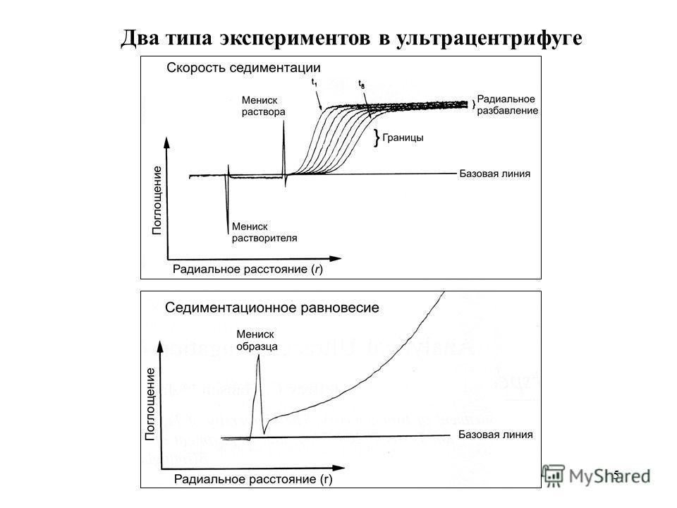 5 Два типа экспериментов в ультрацентрифуге