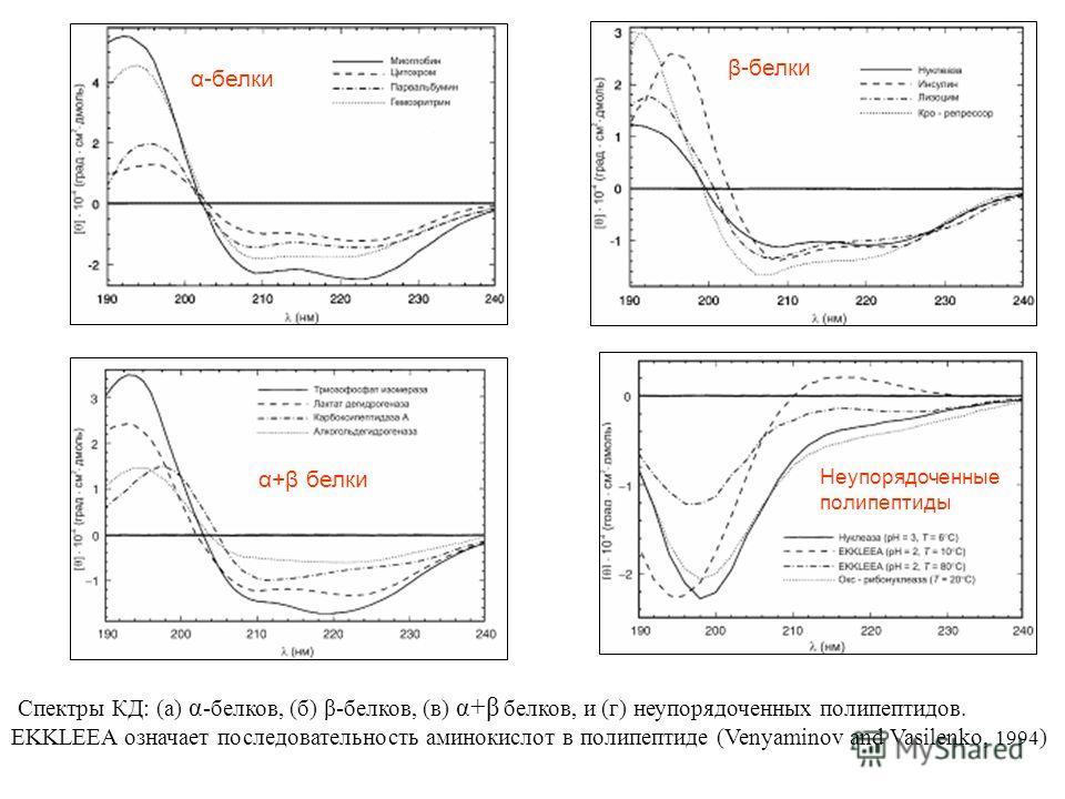 Спектры КД: (а) α -белков, (б) β-белков, (в) α+β белков, и (г) неупорядоченных полипептидов. EKKLEEA означает последовательность аминокислот в полипептиде (Venyaminov and Vasilenko, 1994 ) α-белки β-белки α+β белки Неупорядоченные полипептиды α+β бел