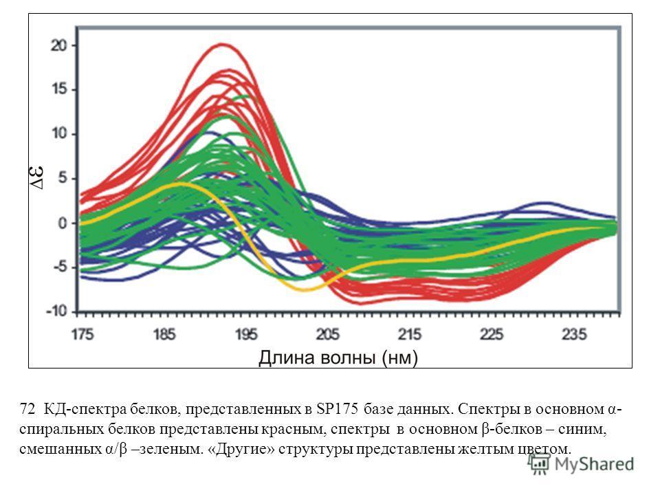 72 КД-спектрa белков, представленных в SP175 базе данных. Спектры в основном α- спиральных белков представлены красным, спектры в основном β-белков – синим, смешанных α/β –зеленым. «Другие» структуры представлены желтым цветом.
