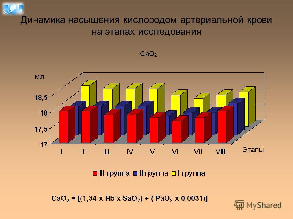 Динамика насыщения кислородом артериальной крови на этапах исследования СаO 2 = [(1,34 x Hb x SaO 2 ) + ( PaO 2 x 0,0031)] мл Этапы