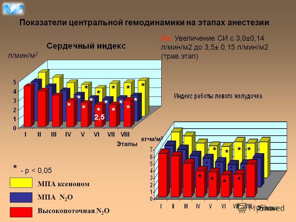 Показатели центральной гемодинамики на этапах анестезии МПА ксеноном МПА N 2 O Высокопоточная N 2 O * - p < 0,05 * ** ** * * * * ** * * * ** * ** * * * * * * * * л/мин/м 2 Этапы кгм/м 2 Этапы Хе: Увеличение СИ с 3,0±0,14 л/мин/м2 до 3,5± 0,15 л/мин/м