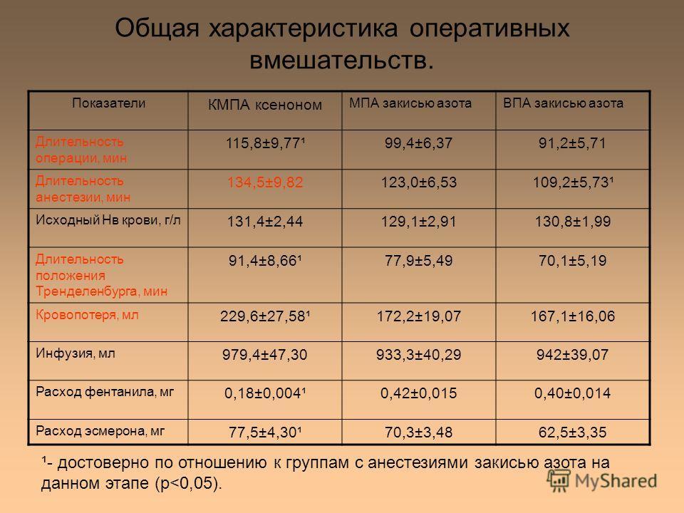 Общая характеристика оперативных вмешательств. Показатели КМПА ксеноном МПА закисью азотаВПА закисью азота Длительность операции, мин 115,8±9,77¹99,4±6,3791,2±5,71 Длительность анестезии, мин 134,5±9,82123,0±6,53109,2±5,73¹ Исходный Нв крови, г/л 131