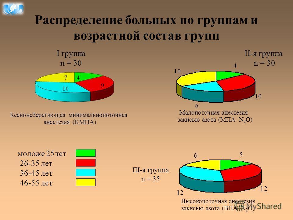Распределение больных по группам и возрастной состав групп Ксенонсберегающая минимальнопоточная анестезия (КМПА) I группа n = 30 Малопоточная анестезия закисью азота (МПА N 2 O) II-я группа n = 30 Высокопоточная анестезия закисью азота (ВПА N 2 O) II