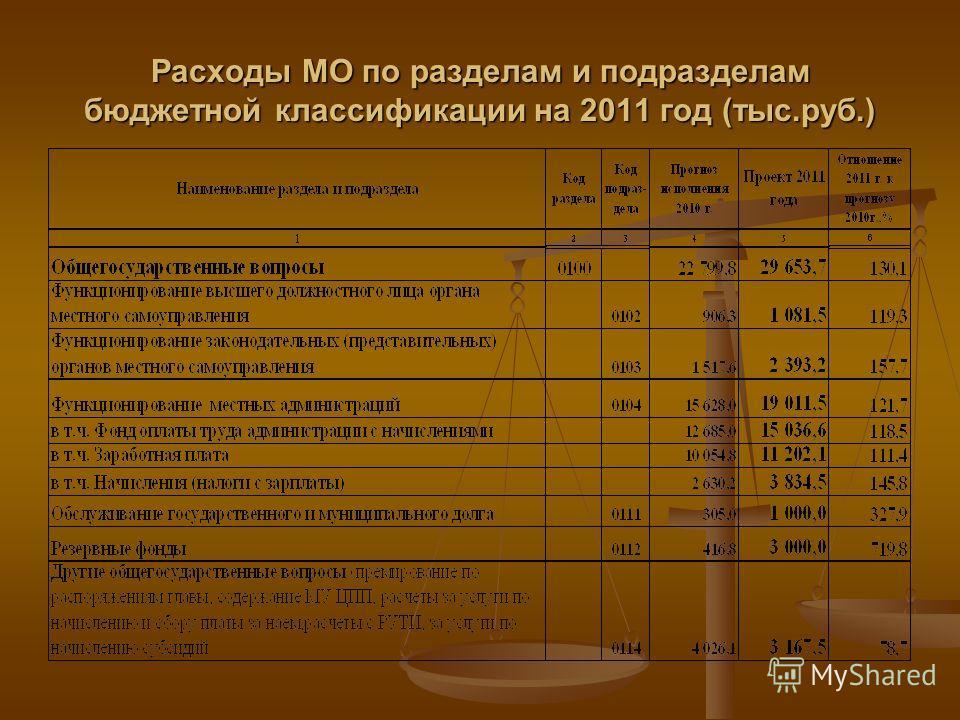Расходы МО по разделам и подразделам бюджетной классификации на 2011 год (тыс.руб.)