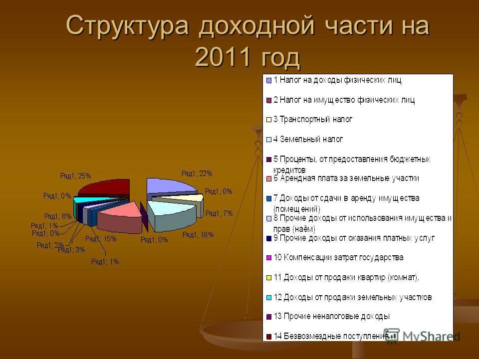 Структура доходной части на 2011 год
