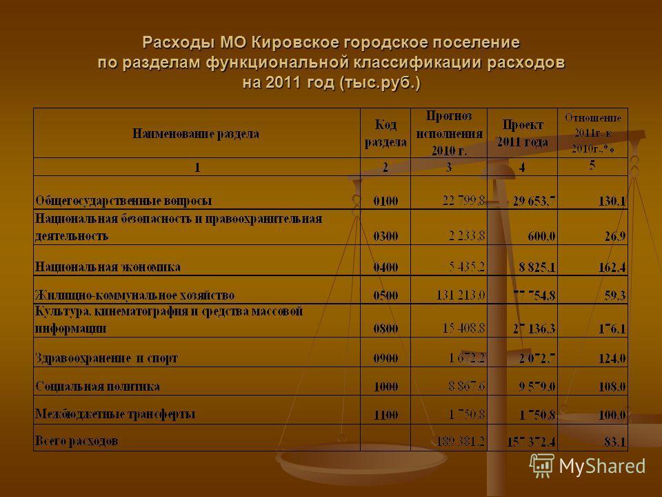 Расходы МО Кировское городское поселение по разделам функциональной классификации расходов на 2011 год (тыс.руб.)