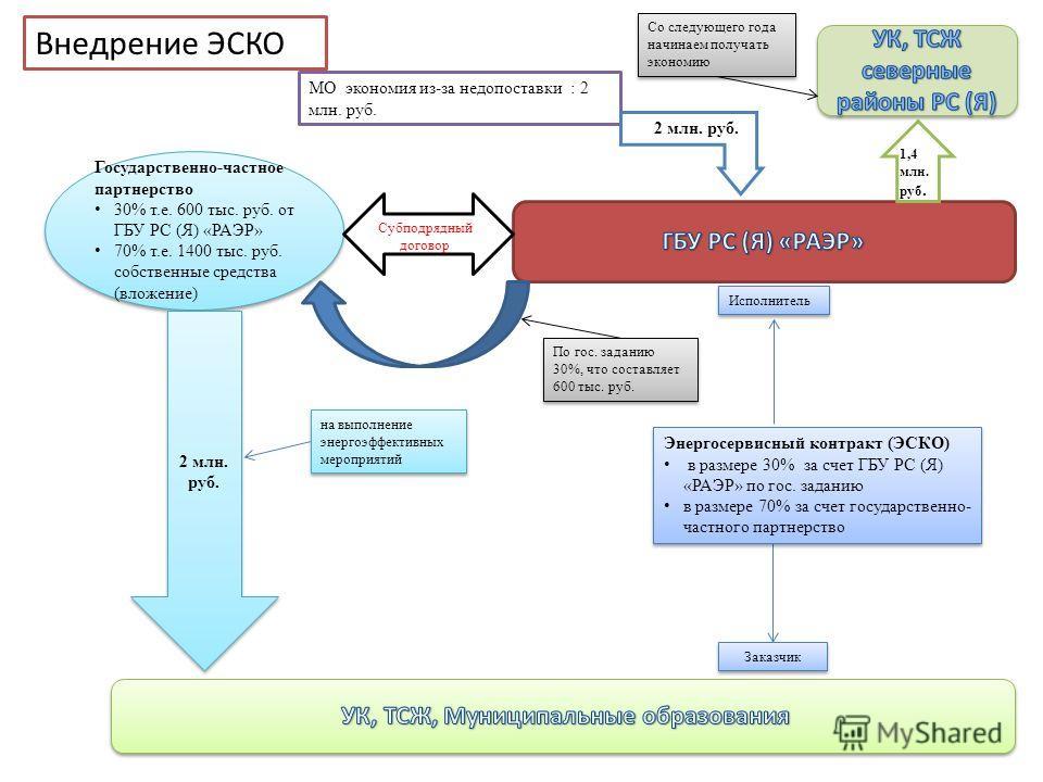 Исполнитель Заказчик МО экономия из-за недопоставки : 2 млн. руб. Государственно-частное партнерство 30% т.е. 600 тыс. руб. от ГБУ РС (Я) «РАЭР» 70% т.е. 1400 тыс. руб. собственные средства (вложение) Субподрядный договор 2 млн. руб. на выполнение эн