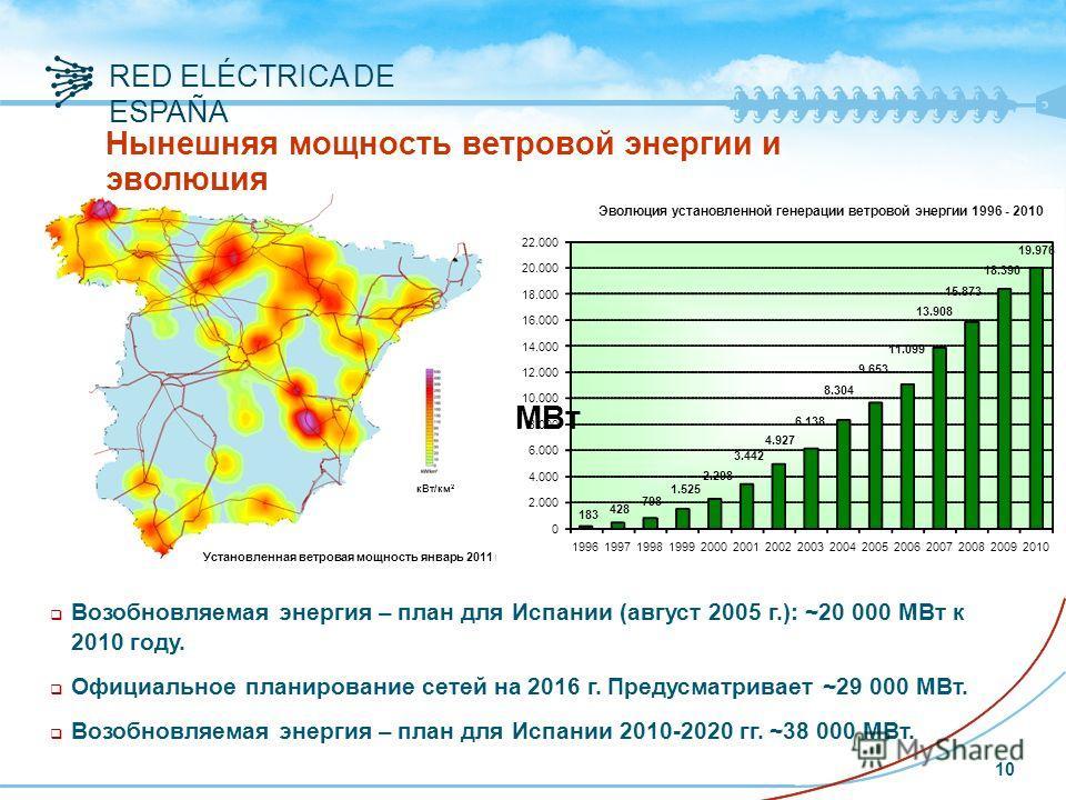 RED ELÉCTRICA DE ESPAÑA Нынешняя мощность ветровой энергии и эволюция q Возобновляемая энергия – план для Испании (август 2005 г.): ~20 000 МВт к 2010 году. q Официальное планирование сетей на 2016 г. Предусматривает ~29 000 МВт. q Возобновляемая эне