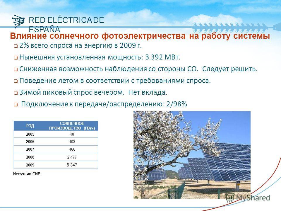 RED ELÉCTRICA DE ESPAÑA Влияние солнечного фотоэлектричества на работу системы 2% всего спроса на энергию в 2009 г. Нынешняя установленная мощность: 3 392 МВт. Сниженная возможность наблюдения со стороны СО. Следует решить. Поведение летом в соответс