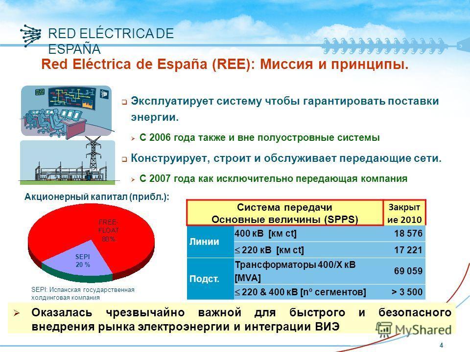 RED ELÉCTRICA DE ESPAÑA q Эксплуатирует систему чтобы гарантировать поставки энергии. С 2006 года также и вне полуостровные системы q Конструирует, строит и обслуживает передающие сети. С 2007 года как исключительно передающая компания Red Eléctrica