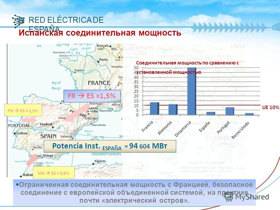 RED ELÉCTRICA DE ESPAÑA Испанская соединительная мощность Ограниченная соединительная мощность с Францией, безопасное соединение с европейской объединенной системой, на практике почти «электрический остров». PO ES = 1,5% FR ES =1,5% Potencia Inst. ES