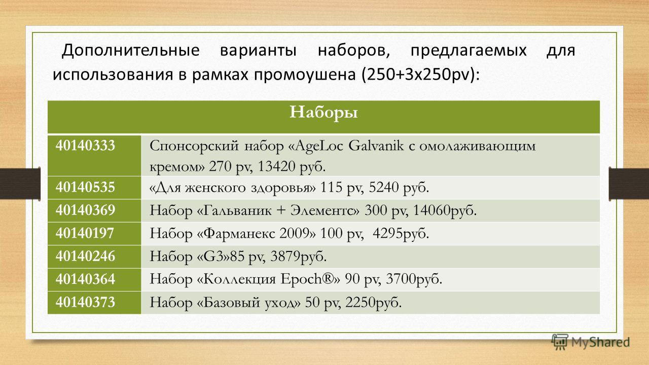 Дополнительные варианты наборов, предлагаемых для использования в рамках промоушена (250+3х250pv): Наборы 40140333 Спонсорский набор «AgeLoc Galvanik с омолаживающим кремом» 270 pv, 13420 руб. 40140535«Для женского здоровья» 115 pv, 5240 руб. 4014036