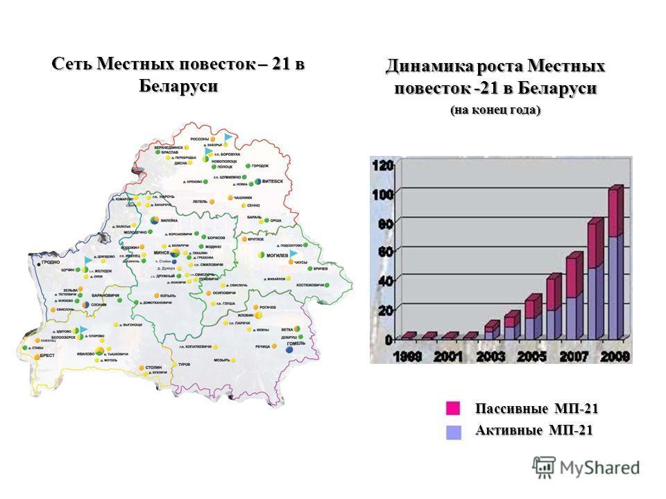 Сеть Местных повесток – 21 в Беларуси Динамика роста Местных повесток -21 в Беларуси (на конец года) КАРТА Пассивные МП-21 Активные МП-21