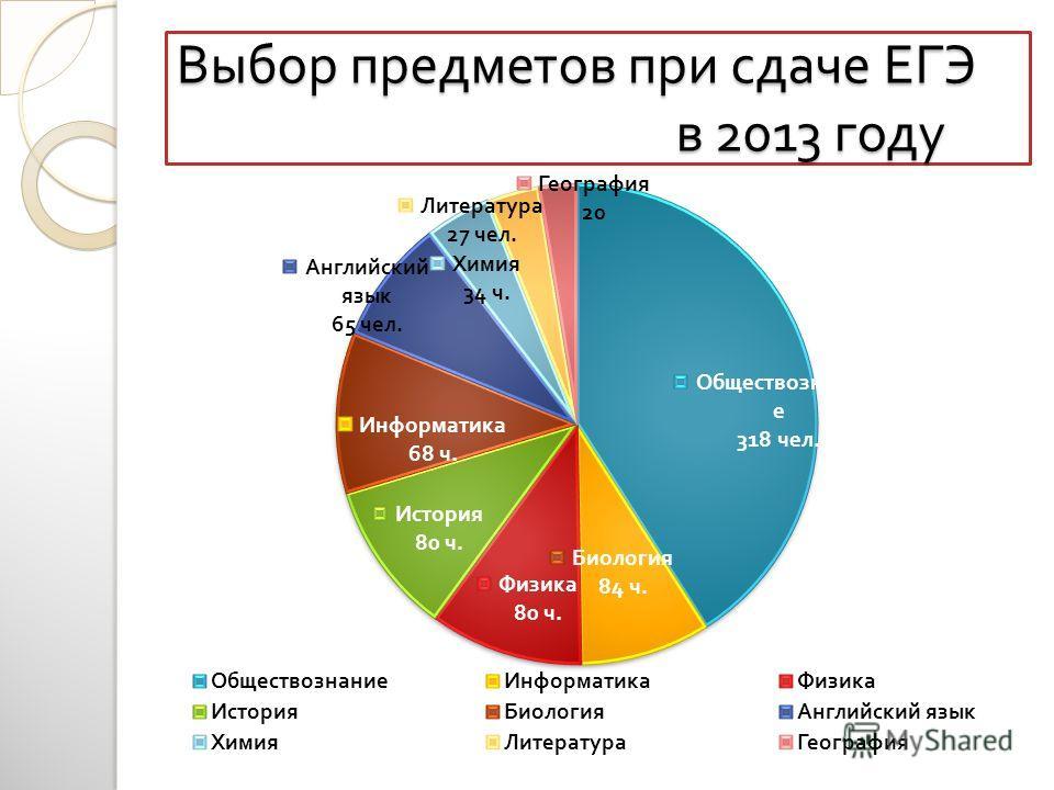 Выбор предметов при сдаче ЕГЭ в 2013 году