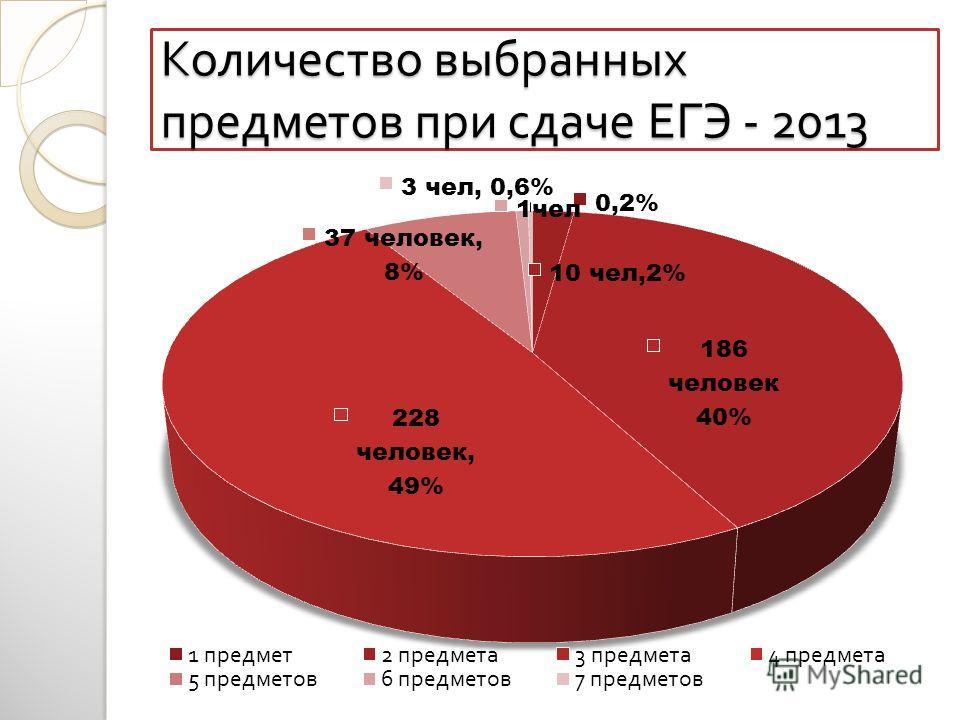 Количество выбранных предметов при сдаче ЕГЭ - 2013