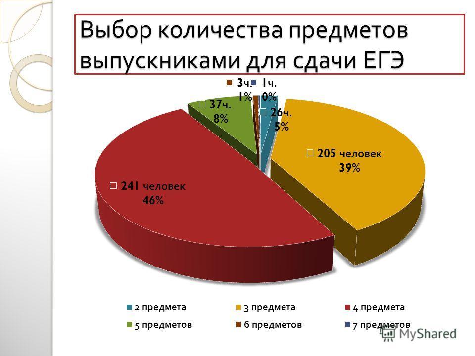 Выбор количества предметов выпускниками для сдачи ЕГЭ