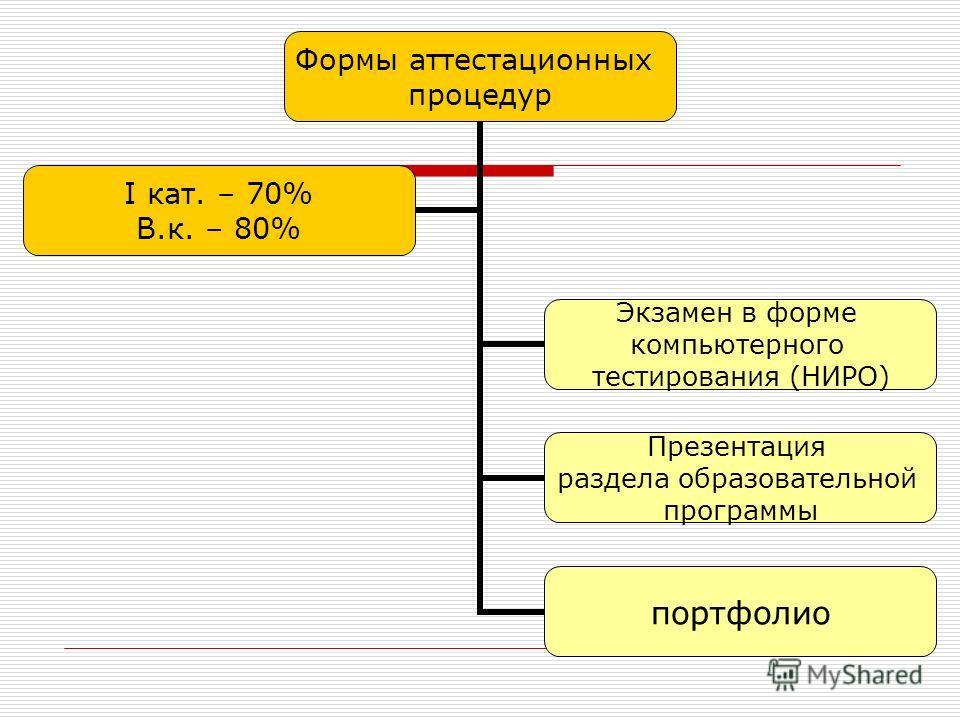 Формы аттестационных процедур Экзамен в форме компьютерного тестирования (НИРО) Презентация раздела образовательной программы портфолио I кат. – 70% В.к. – 80%