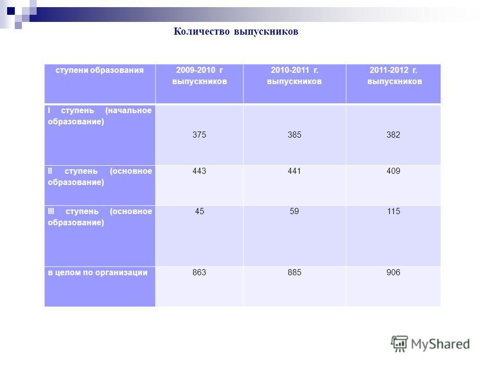 ступени образования 2009-2010 г выпускников 2010-2011 г. выпускников 2011-2012 г. выпускников I ступень (начальное образование) 375385382 II ступень (основное образование) 443441409 III ступень (основное образование) 4559115 в целом по организации863