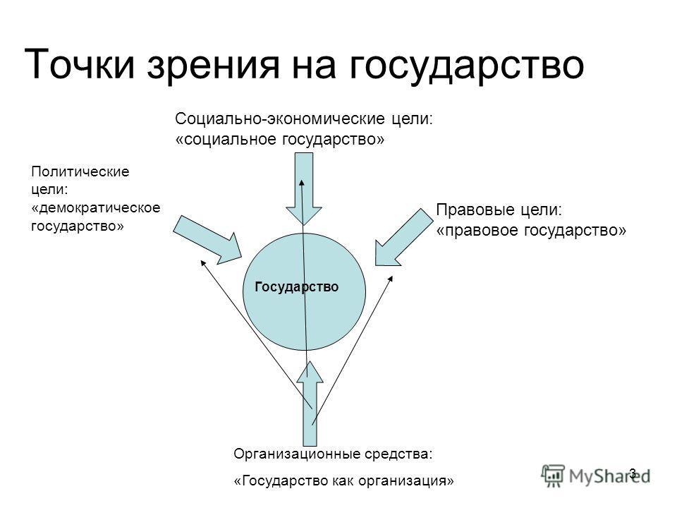 3 Точки зрения на государство Политические цели: «демократическое государство» Социально-экономические цели: «социальное государство» Правовые цели: «правовое государство» Организационные средства: «Государство как организация» Государство