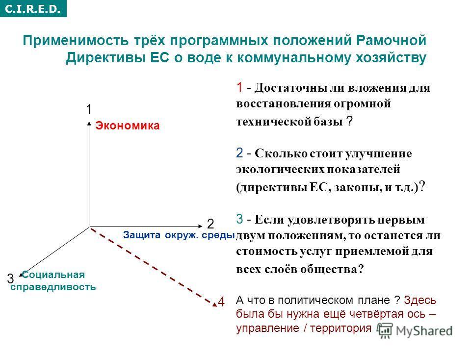 C.I.R.E.D. Применимость трёх программных положений Рамочной Директивы ЕС о воде к коммунальному хозяйству 1 2 3 Экономика Защита окруж. среды Социальная справедливость 1 - Достаточны ли вложения для восстановления огромной технической базы ? 2 - Скол