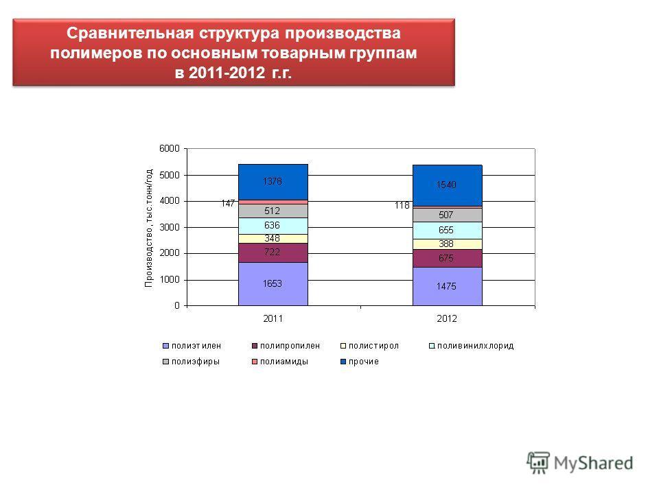 Сравнительная структура производства полимеров по основным товарным группам в 2011-2012 г.г. Сравнительная структура производства полимеров по основным товарным группам в 2011-2012 г.г.