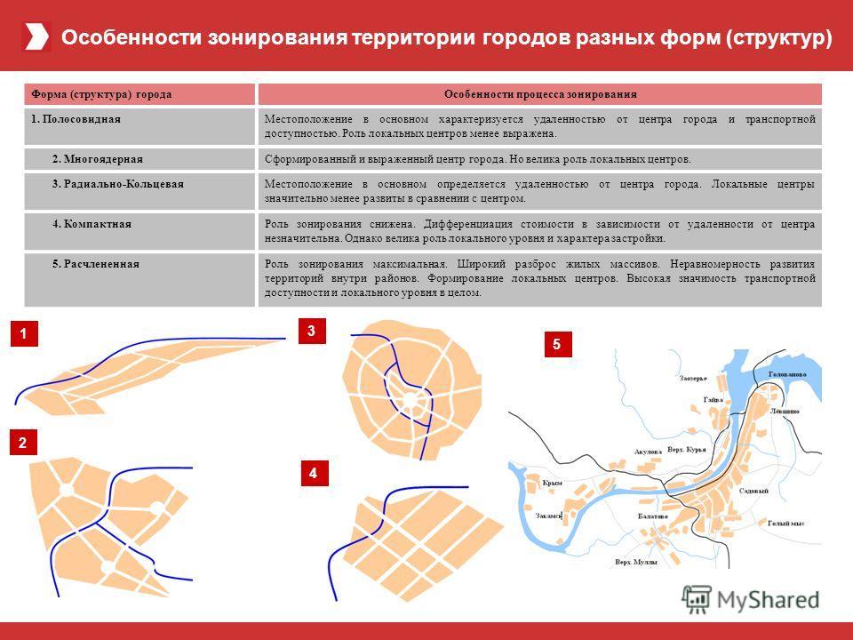 РАЗВИТИЕ KD GROUP В ЦИФРАХ (история и прогноз) Особенности зонирования территории городов разных форм (структур) Форма (структура) городаОсобенности процесса зонирования 1. ПолосовиднаяМестоположение в основном характеризуется удаленностью от центра