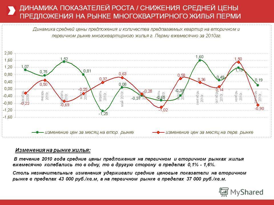ДИНАМИКА ПОКАЗАТЕЛЕЙ РОСТА / СНИЖЕНИЯ СРЕДНЕЙ ЦЕНЫ ПРЕДЛОЖЕНИЯ НА РЫНКЕ МНОГОКВАРТИРНОГО ЖИЛЬЯ ПЕРМИ Изменения на рынке жилья: В течение 2010 года средние цены предложения на первичном и вторичном рынках жилья ежемесячно колебались то в одну, то в др