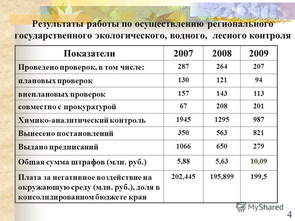 4 Результаты работы по осуществлению регионального государственного экологического, водного, лесного контроля Показатели200720082009 Проведено проверок, в том числе: 287264207 плановых проверок 13012194 внеплановых проверок 157143113 совместно с прок