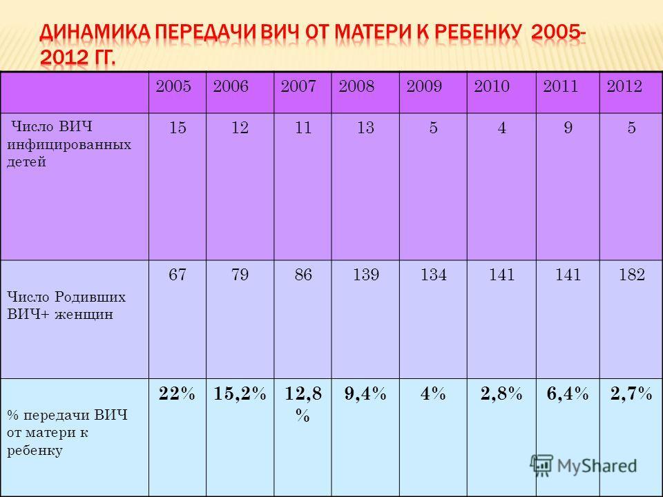 20052006200720082009201020112012 Число ВИЧ инфицированных детей 151211135495 Число Родивших ВИЧ+ женщин 677986139134141 182 % передачи ВИЧ от матери к ребенку 22%15,2%12,8 % 9,4%4%2,8%6,4%2,7%