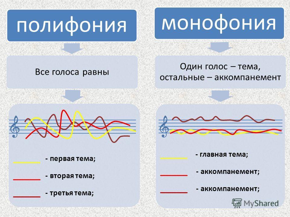 полифония Все голоса равны _____ - первая тема; _____ - вторая тема; _____ - третья тема; монофония Один голос – тема, остальные – аккомпанемент _____ - главная тема; _____ - аккомпанемент;