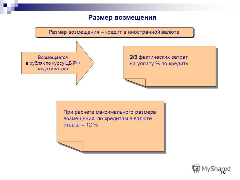 Размер возмещения Размер возмещения – кредит в иностранной валюте 2/3 2/3 фактических затрат на уплату % по кредиту 2/3 2/3 фактических затрат на уплату % по кредиту Возмещается в рублях по курсу ЦБ РФ на дату затрат При расчете максимального размера