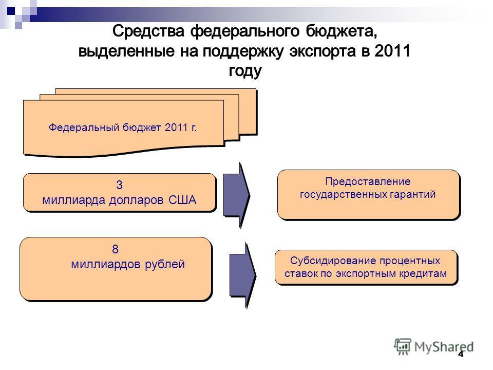 Федеральный бюджет 2011 г. 8 миллиардов рублей Предоставление государственных гарантий 3 миллиарда долларов США Субсидирование процентных ставок по экспортным кредитам 4