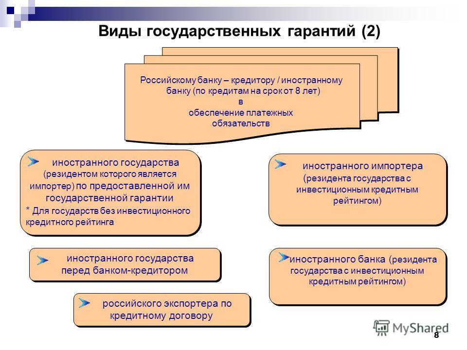Виды государственных гарантий (2) иностранного государства (резидентом которого является импортер) по предоставленной им государственной гарантии * Для государств без инвестиционного кредитного рейтинга иностранного государства (резидентом которого я