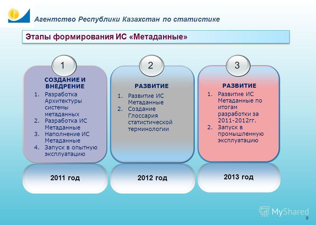 15 Агентство Республики Казахстан по статистике 1. Централизовать сбор, единое хранение статистических метаданных в едином ХД 1. Централизовать сбор, единое хранение статистических метаданных в едином ХД Задачи ИС «Метаданные» 2. Повысить качество ст