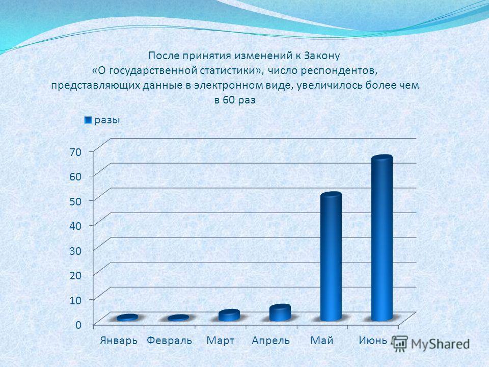 После принятия изменений к Закону «О государственной статистики», число респондентов, представляющих данные в электронном виде, увеличилось более чем в 60 раз