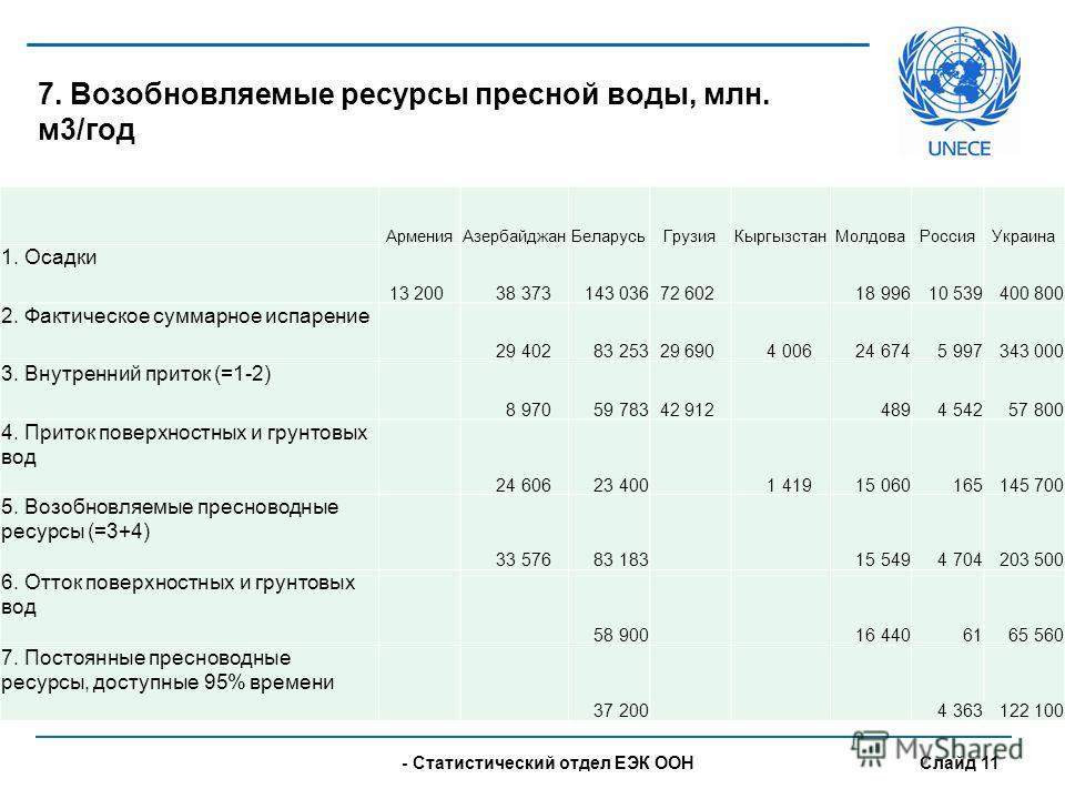 - UNECE Statistical Division Slide 11 7. Возобновляемые ресурсы пресной воды, млн. м3/год АрменияАзербайджанБеларусьГрузияКыргызстанМолдоваРоссияУкраина 1. Осадки 13 200 38 373 143 036 72 602 18 996 10 539 400 800 2. Фактическое суммарное испарение 2