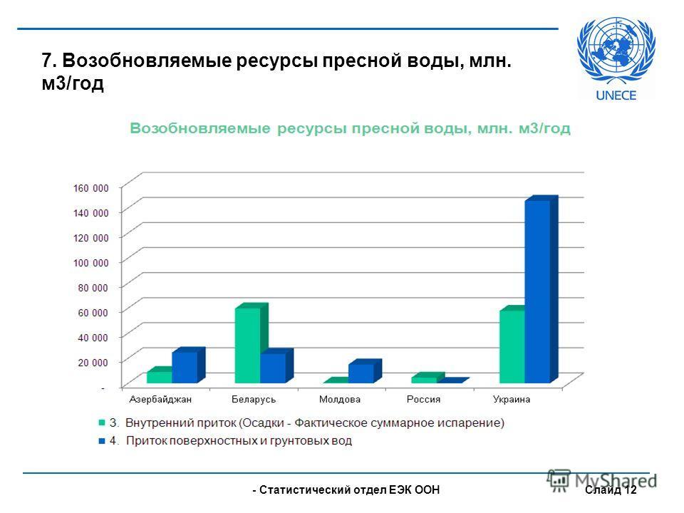 - UNECE Statistical Division Slide 12 7. Возобновляемые ресурсы пресной воды, млн. м3/год - Статистический отдел ЕЭК ООН Слайд 12