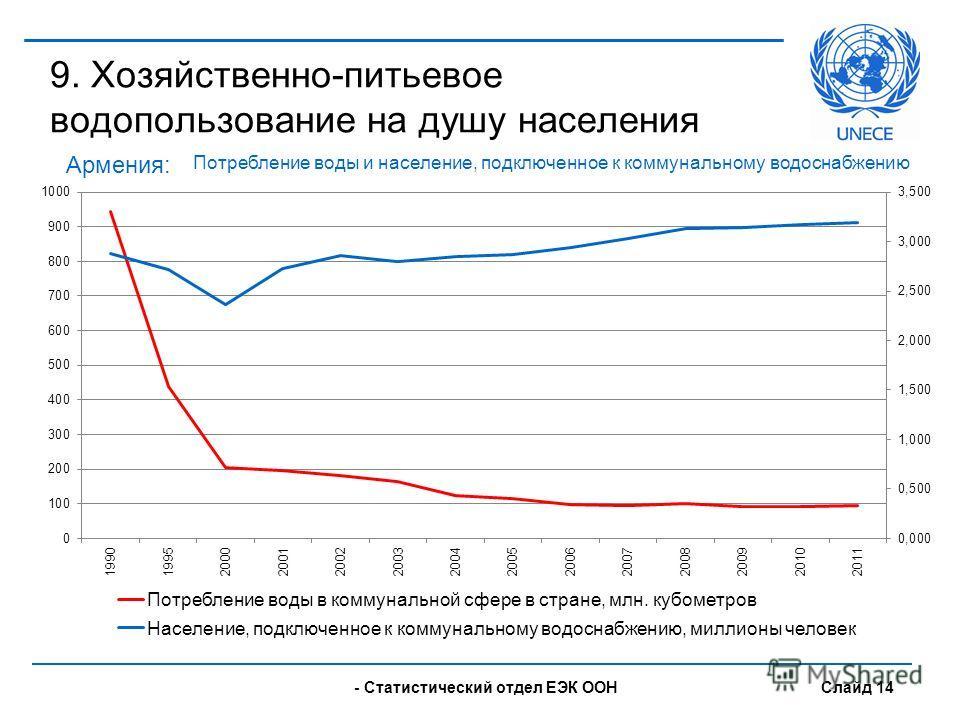 - UNECE Statistical Division Slide 14 9. Хозяйственно-питьевое водопользование на душу населения Армения: - Статистический отдел ЕЭК ООН Слайд 14