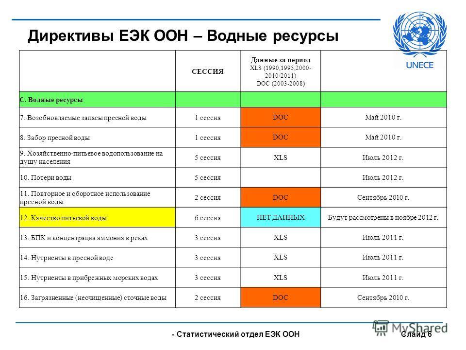 - UNECE Statistical Division Slide 6 Директивы ЕЭК ООН – Водные ресурсы СЕССИЯ Данные за период XLS (1990,1995,2000- 2010/2011) DOC (2003-2008) C. Водные ресурсы 7. Возобновляемые запасы пресной воды1 сессия DOCМай 2010 г. 8. Забор пресной воды1 сесс