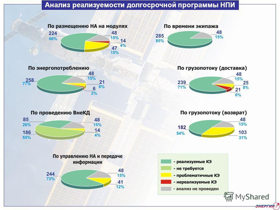 Анализ реализуемости долгосрочной программы НПИ