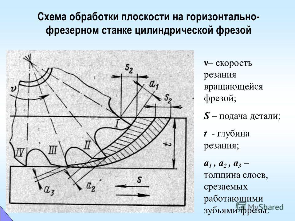 Схема обработки плоскости на