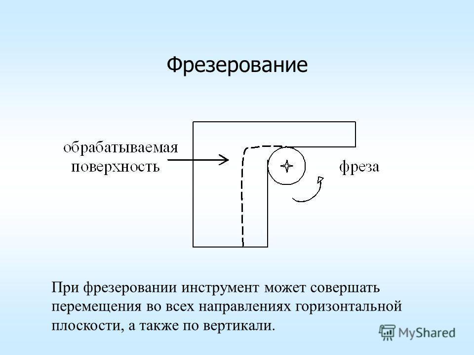 Фрезерование При фрезеровании инструмент может совершать перемещения во всех направлениях горизонтальной плоскости, а также по вертикали.